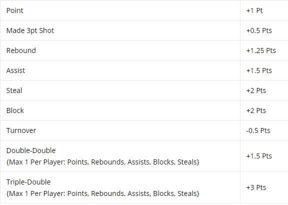 NBA Classic DraftKings Playbook